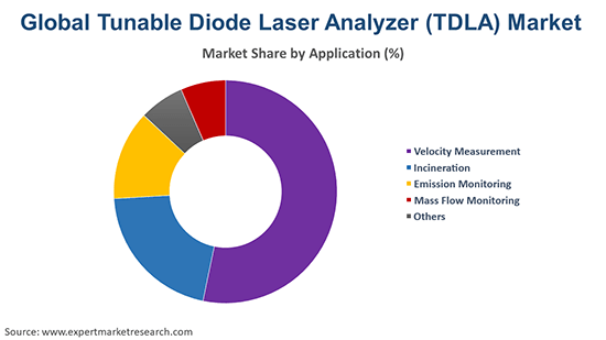 Global Tunable Diode Laser Analyzer (TDLA) Market By Application