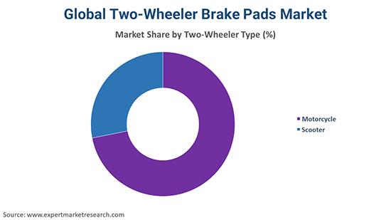 Global Two-Wheeler Brake Pads Market By Two Wheeler Type
