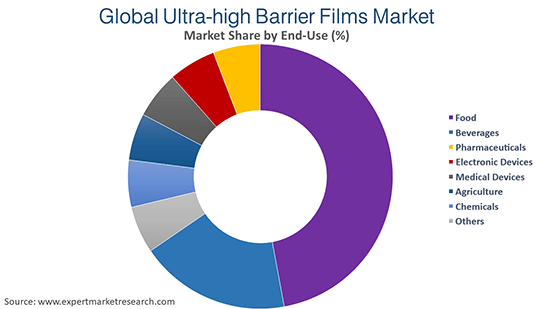 Global Ultra-High Barrier Films Market By End Use
