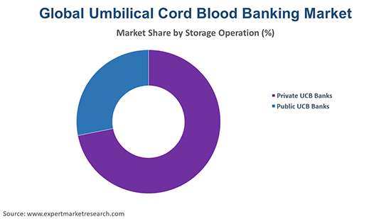 Global Umbilical Cord Blood Banking Market By Storage Operation