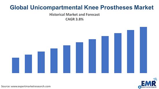 Global Unicompartmental Knee Prostheses Market