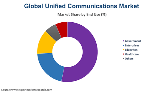 Global Unified Communications Market By End Use