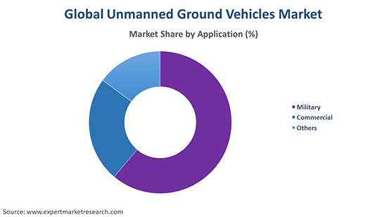Global Unmanned Ground Vehicles Market By Application