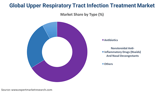 Global Upper Respiratory Tract Infection Treatment Market Type