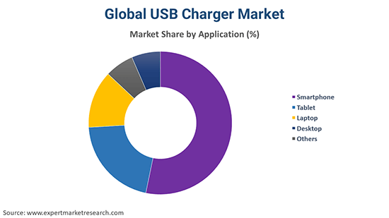 Global USB Charger Market By Application