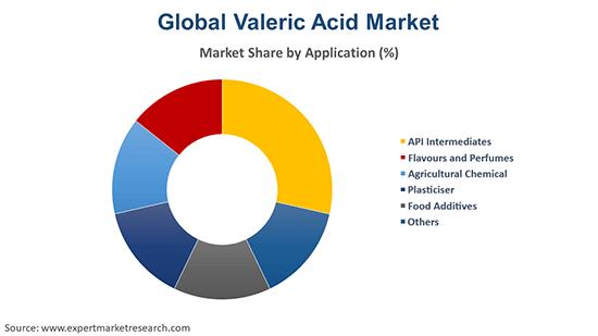 Global Valeric Acid Market By Application