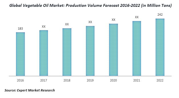 global vegetable oil market