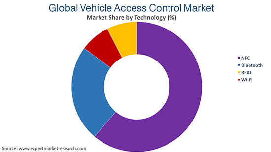Global Vehicle Access Control Market By Technology