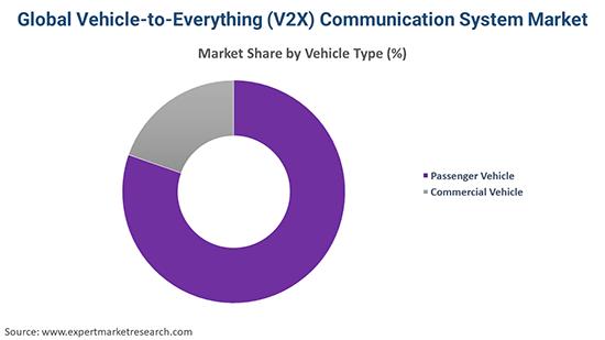 Global Vehicle-to-Everything (V2X) Communication System Market By Vehicle Type