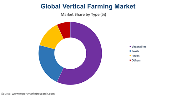 Global Vertical Farming Market By Type