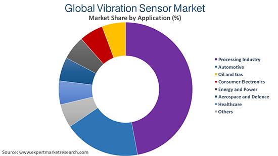 Global Vibration Sensor Market By Application