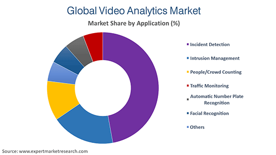 Global Video Analytics Market By Application