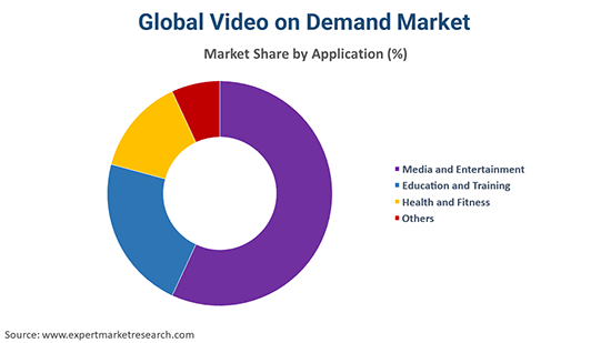 Global Video on Demand Market By Application