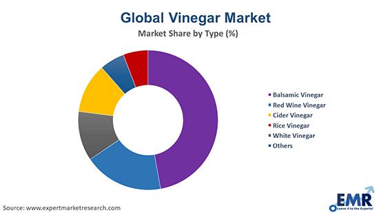 Vinegar Market by Type