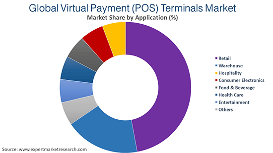 Global Virtual Payment (POS) Terminals Market By Application