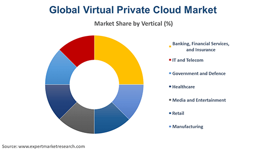 Global Virtual Private Cloud Market By Vertical