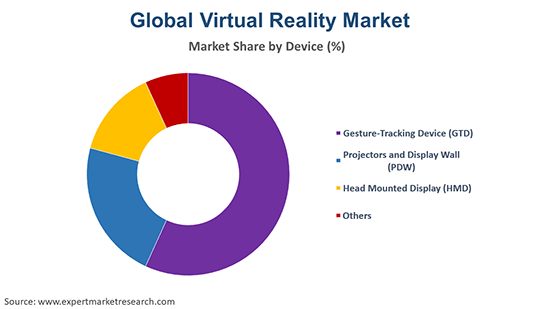 Global Virtual Reality Market By Device