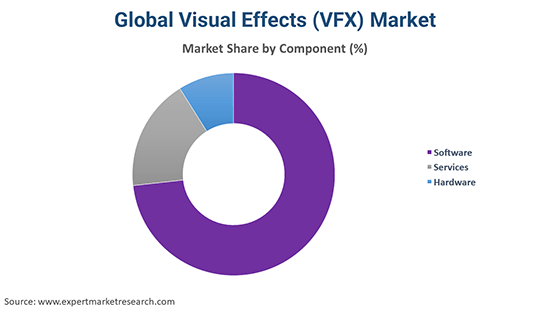 Global Visual Effects (VFX) Market By Component