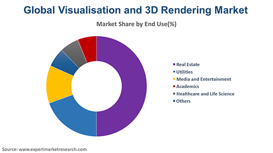 Global Visualisation and 3D Rendering Market By End Use