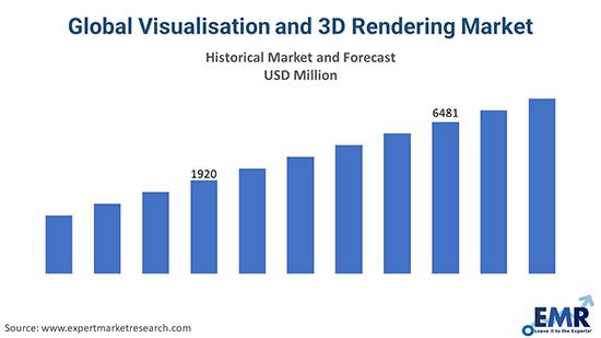 Global Visualisation and 3D Rendering Market