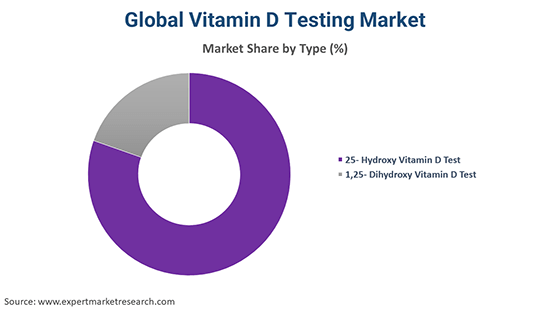 Global Vitamin D Testing Market By Type