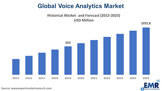 Voice Analytics Market
