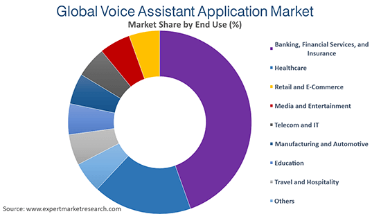 Global Voice Assistant Application Market By End Use