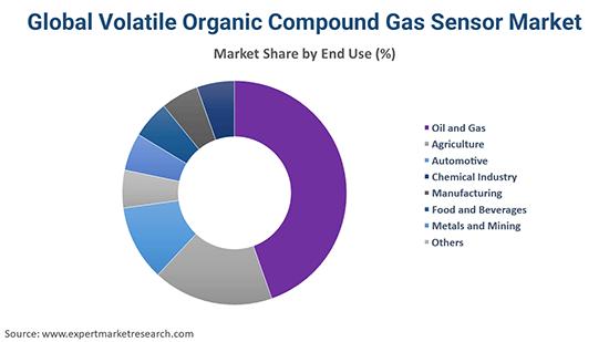 Global Volatile Organic Compound Gas Sensor Market By End Use