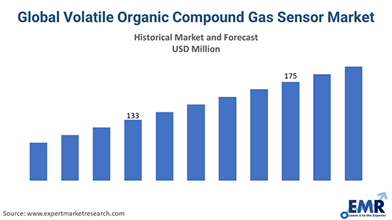 Global Volatile Organic Compound Gas Sensor Market