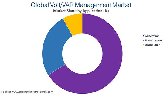 Global Volt/VAR Management Market By Application