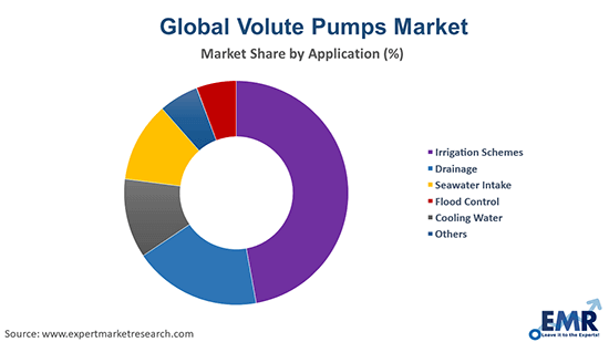 Volute Pumps Market by Application
