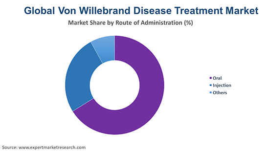 Global Von Willebrand Disease (VWD) Treatment Market By Route Of Administration
