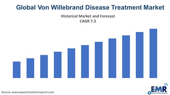 Global Von Willebrand Disease Treatment Market