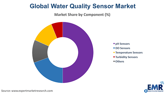 Water Quality Sensor Market by Component