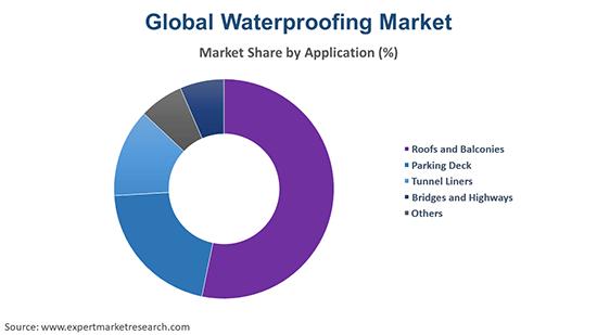 Global Waterproofing Market By Application