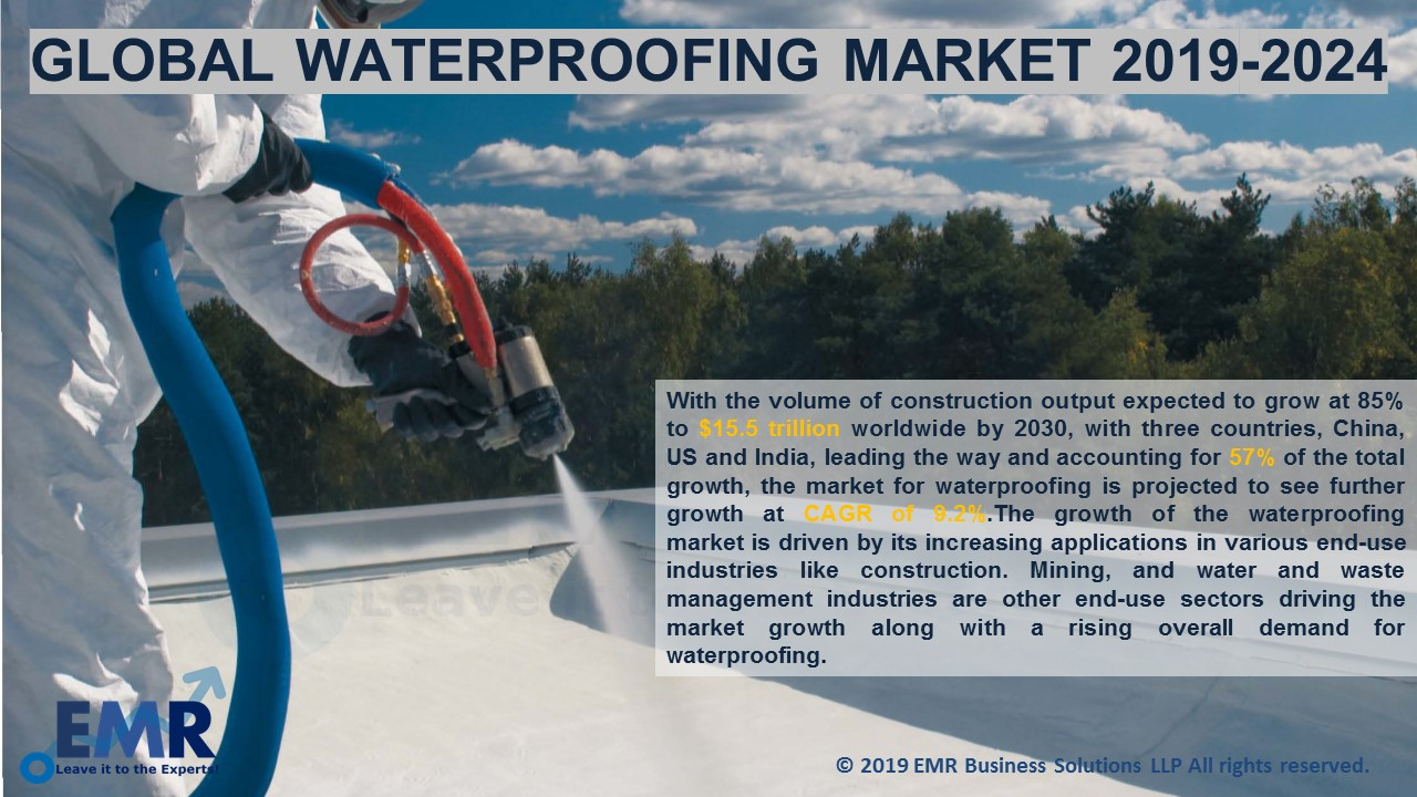 Global Waterproofing Market Report and Forecast 2019-2024