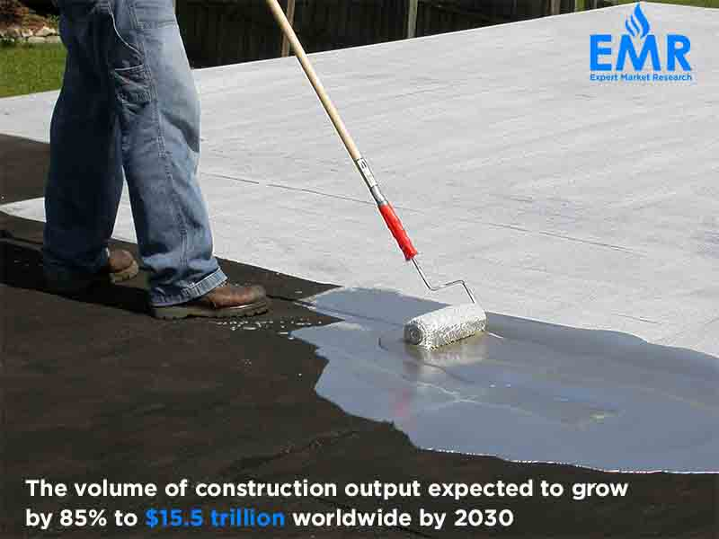 Global Waterproofing Market Size, Share, Report & Forecast