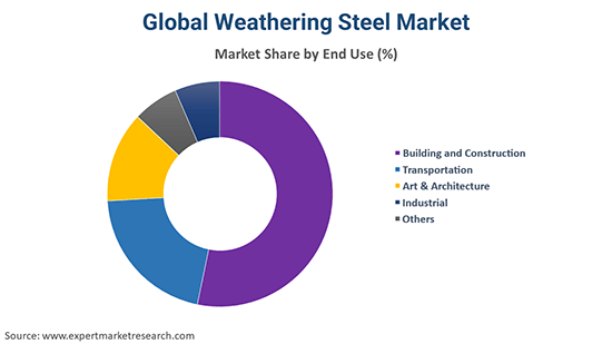 Global Weathering Steel Market By End Use