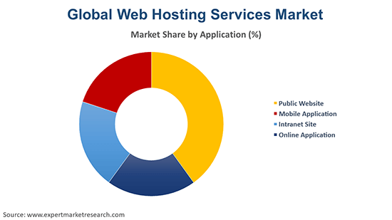 Global Web Hosting Services Market By Application