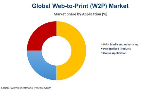 Global Web-to-Print (W2P) Market By Application