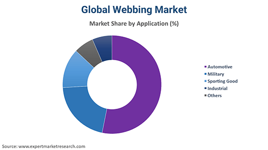 Global Webbing Market By Application