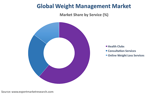 Global Weight Management Market By Service