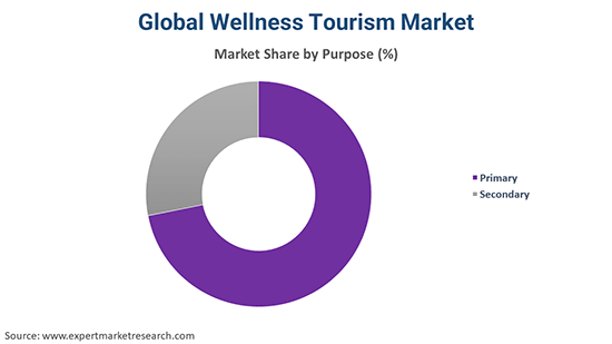 Global Wellness Tourism Market By Purpose