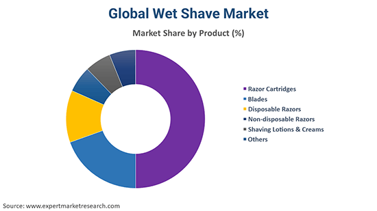 Global Wet Shave Market By Product
