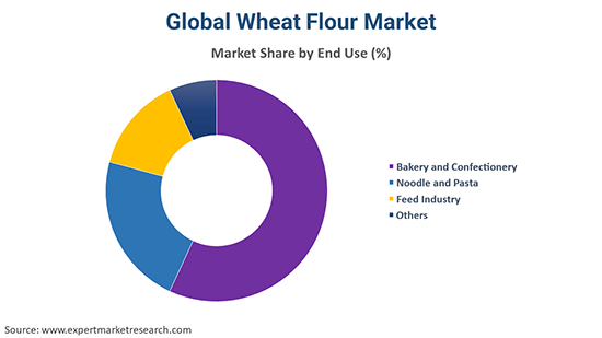 Global Wheat Flour Market By End Use