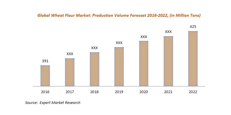 global wheat flour market