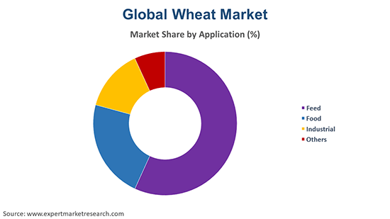 Global Wheat Market By Application
