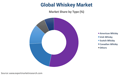 Global Whiskey Market By Type