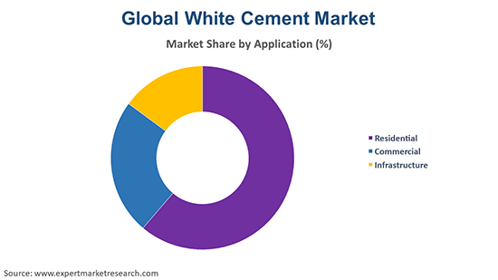 Global White Cement Market By Application