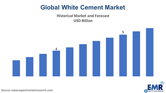 global white cement market